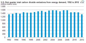 emissions_p2